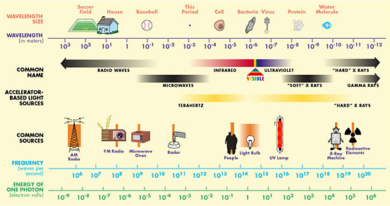 Electromagnetic-Spectrum Radio Waves Diagram on transverse wave, radio frequency, mechanical wave, visible spectrum, terahertz radiation, transmission medium, dipole antenna, electromagnetic spectrum, atmospheric wave, longitudinal wave,
